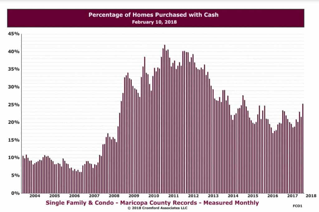 bar graph displaying % of homes Purchaed with Cash