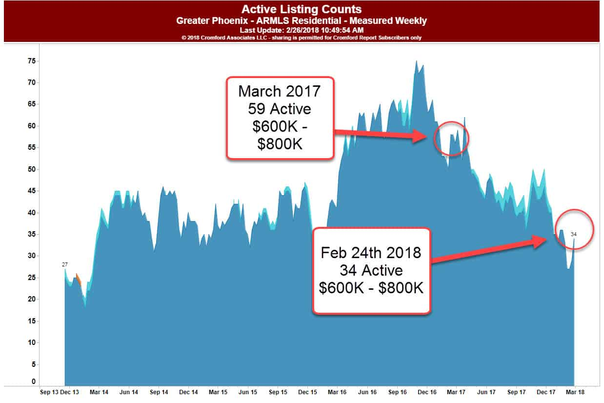 85018 Arcadia Lite graph showing median Sales price change from March 2017 to Feb 2018