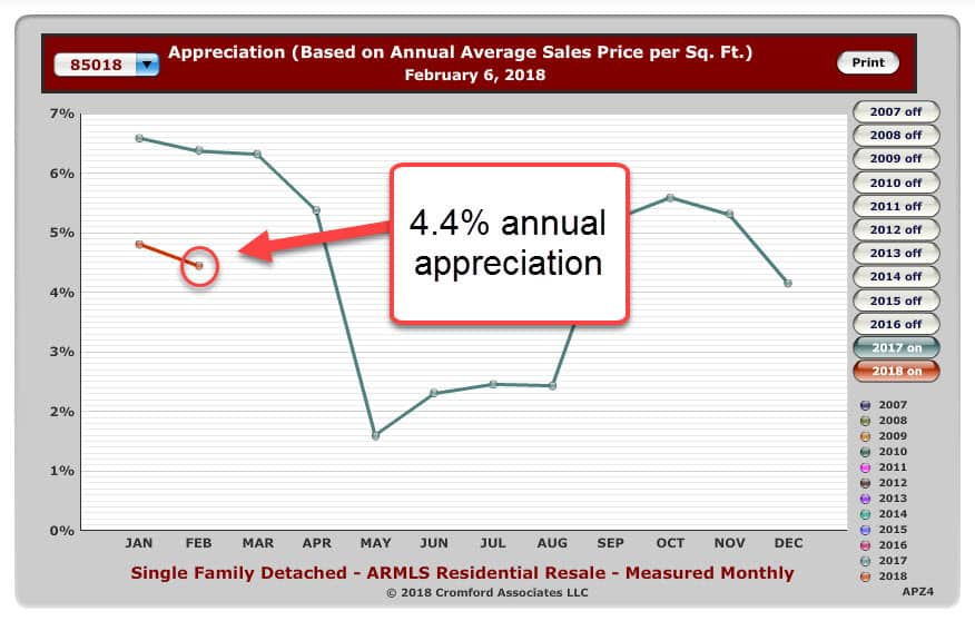 graph displaying Appreciation based on the average Sales price per square ft