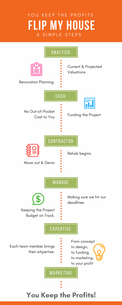 Flip My House infographic