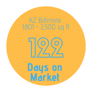 Number of days on market to sell a home in AZ Biltmore 1,801 - 2,500 sq ft