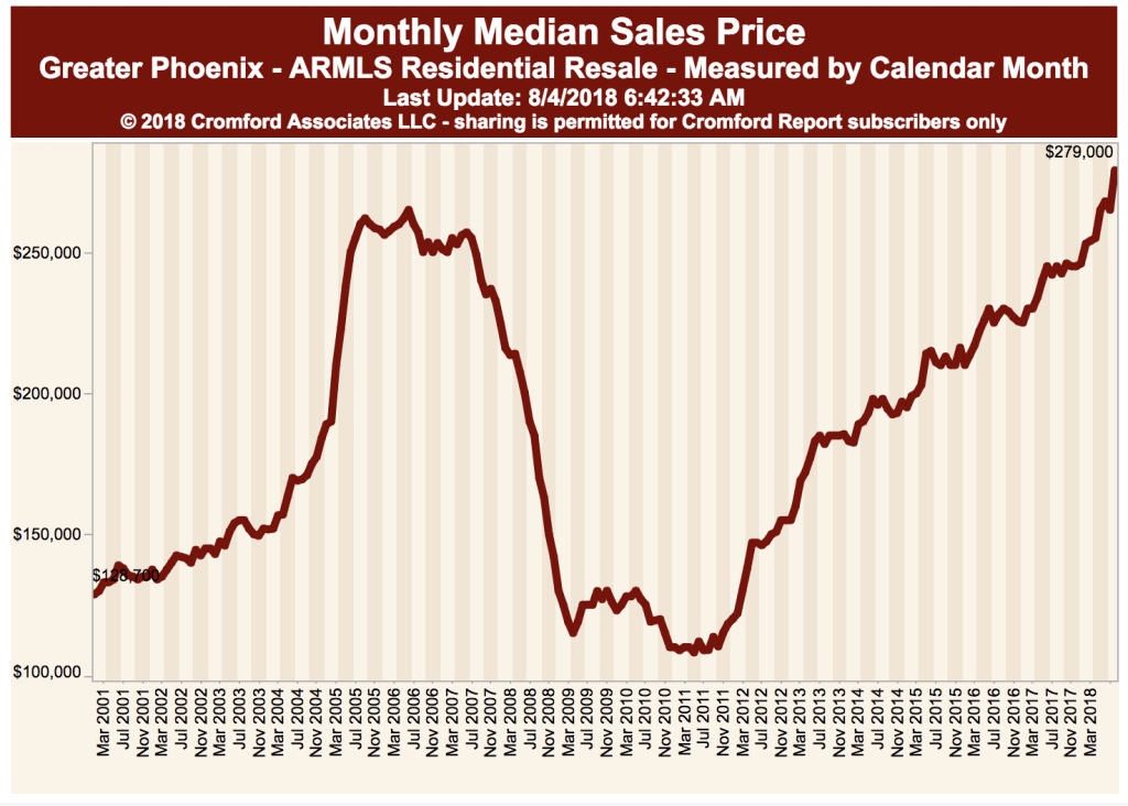 Graph depicting Maricopa County Median Price Range (past 5 years) - August 2018