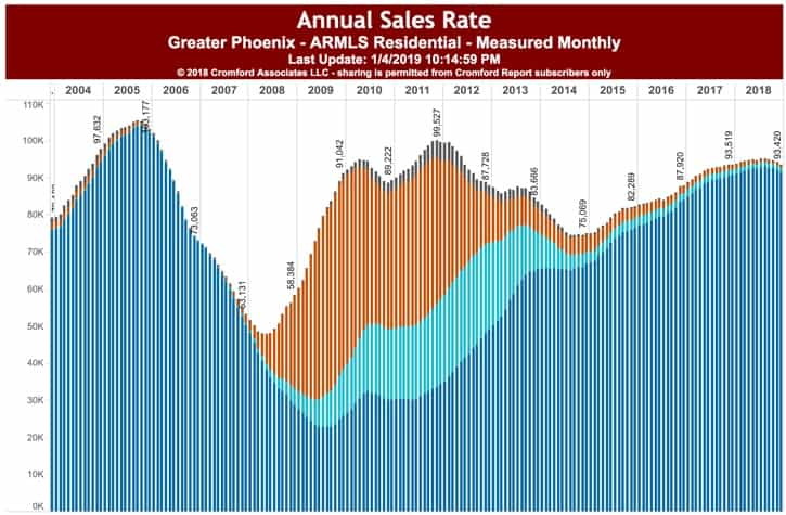 Annual Sales Volume last 12 months - Greater Phoenix AZ January 2019