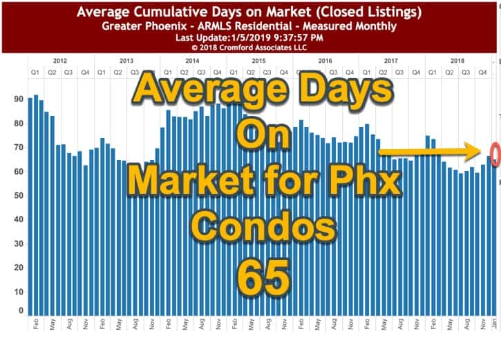 Avg DOM for Phx Condos - Jan 2019