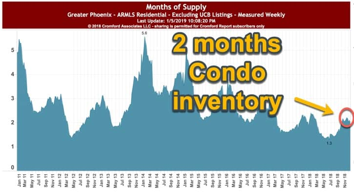 Greater Phx AZ Condo Inventory Supply - Jan 2019
