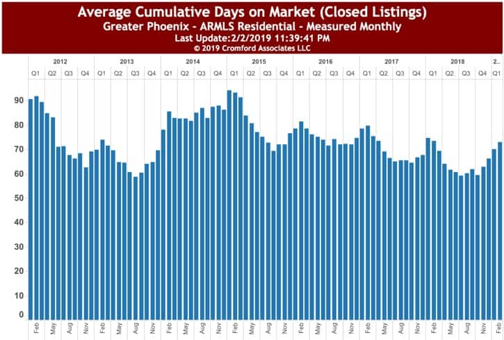 Average Time on Market for Condos in Greater Phoenix - Feb 2019