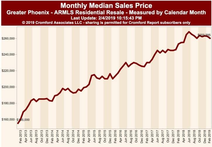 List Price and Sales Price per Sq Ft - Phoenix Feb 2019