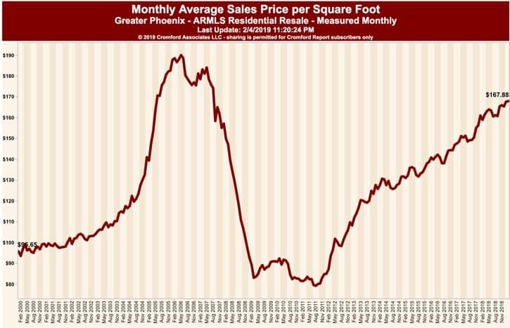 Monthly Average Sales Price per Square foot Phoenix AZ Feb 2019