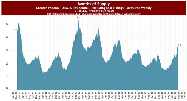 Months of Supply Phoenix AZ Feb 2019