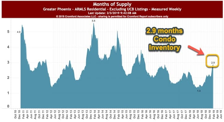 Months supply of condo inventory - Phoenix AZ - Feb 2019