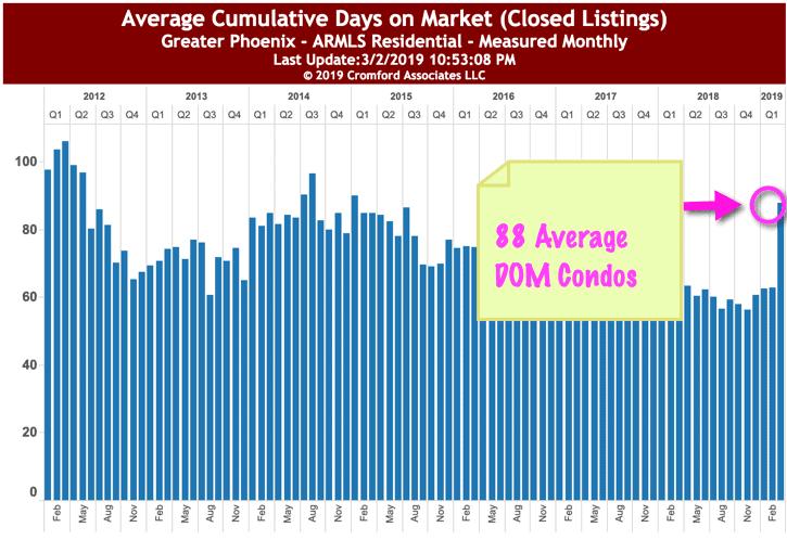 Average DOM Condos Phoenix - March 2019