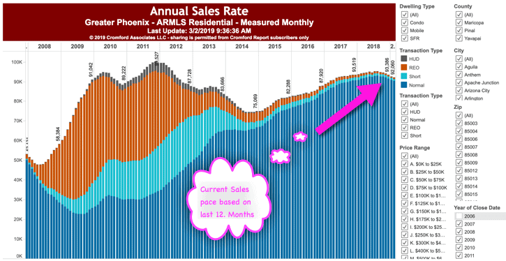 March 2019 - Annual Sales Rate - Phoenix AZ