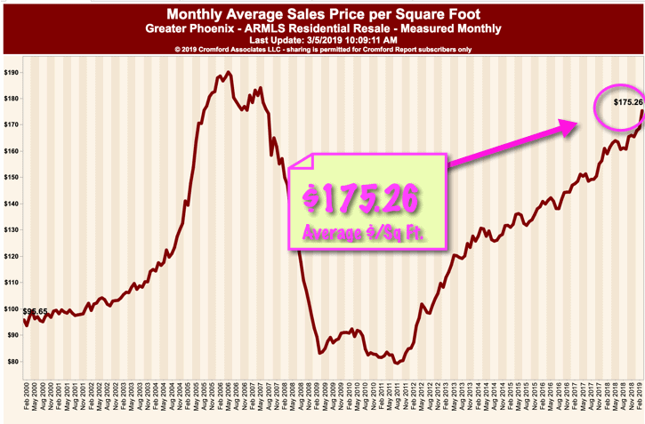 March 2019 - Monthly Average Price per square foot - Phoenix