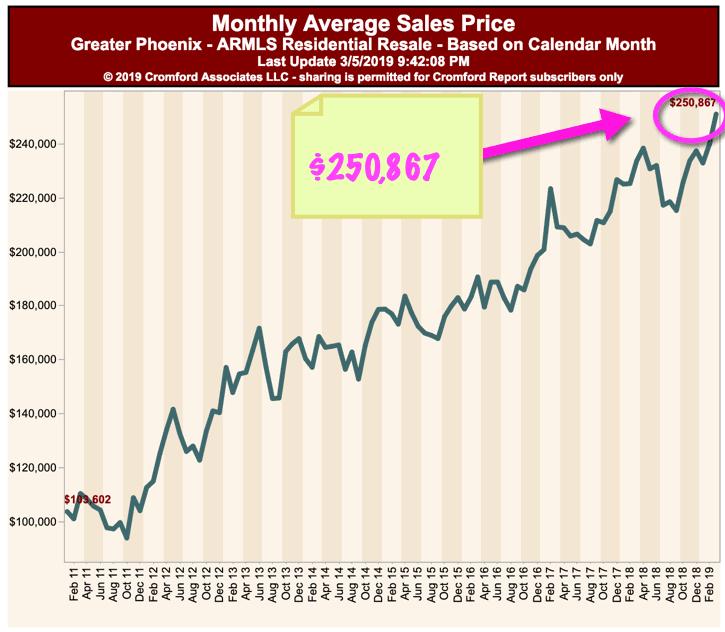 Phoenix Monthly Average Condo Sales Price - March 2019