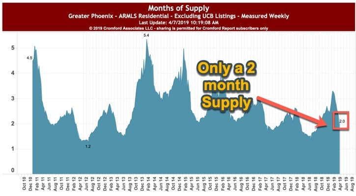 Phoenix Months Housing Supply - April 2019
