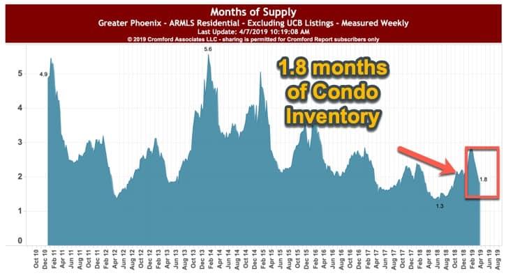 Phoenix Condo Inventory - April 2019