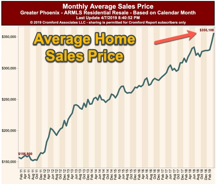Phx Average Home Sales Price - April 2019