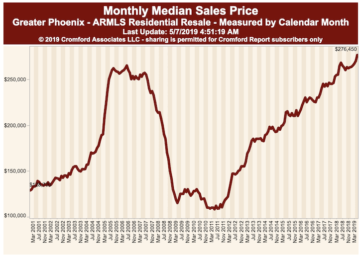 Median Sales Price Phoenix AZ May 2019