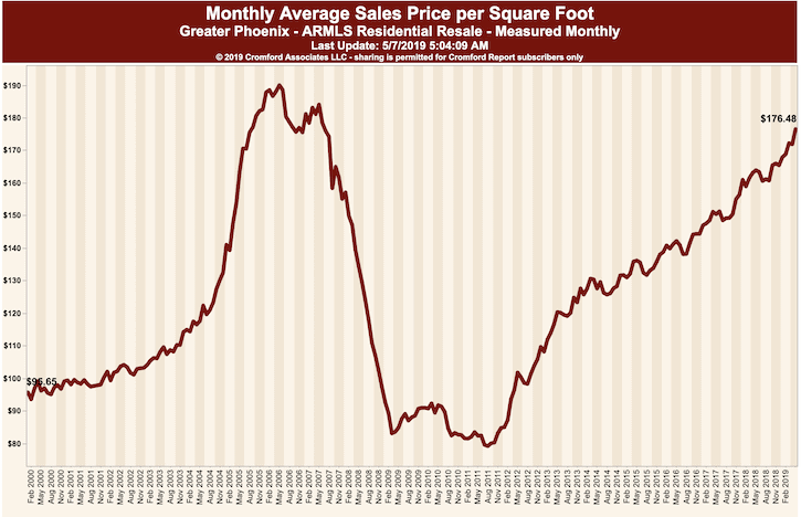 Monthly Average Price Per Square Foot - Phoenix May 2019