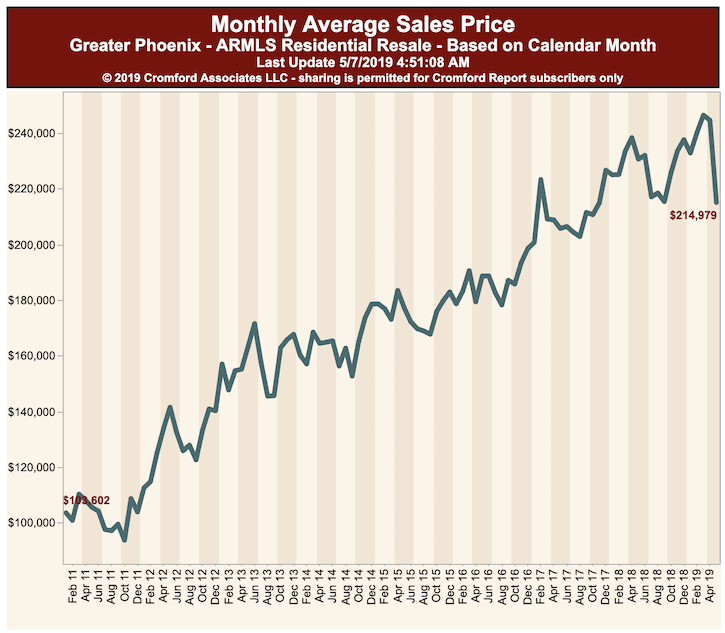 Monthly Average Sales Price for Condos - Phoenix AZ May 2019