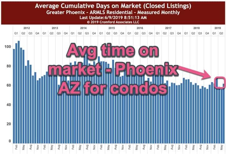 Average Cumulative Days on Market - Condos _ Phoenix AZ June 2019