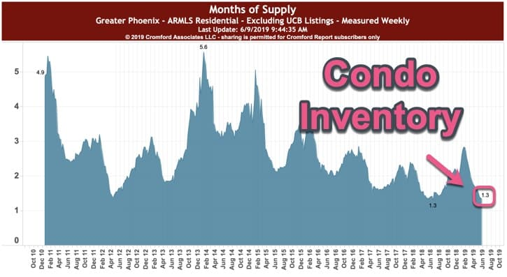 Condo inventory - Phoenix AZ June 2019