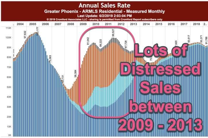 Distressed Property Sales Phoenix AZ 2009 - 2013