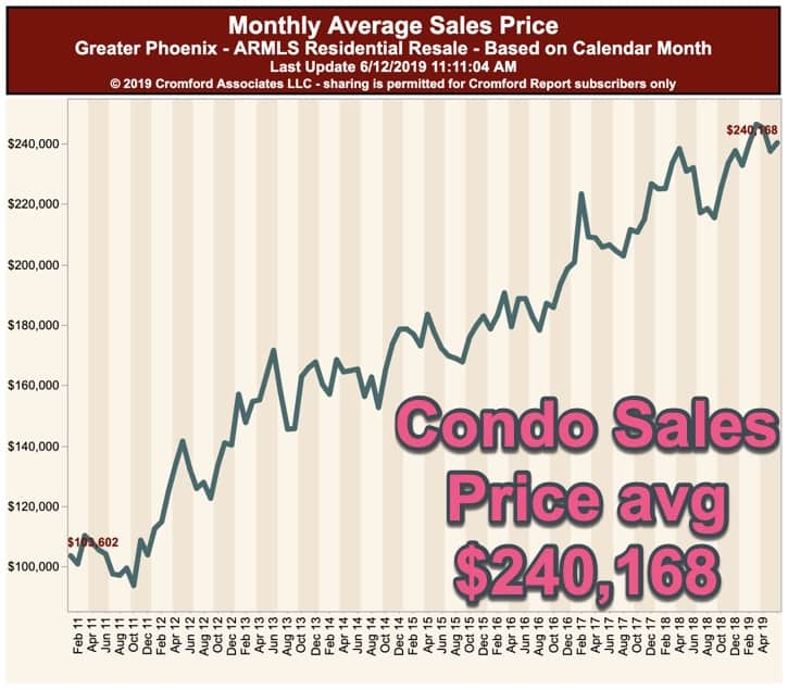 Monthly Average sales price for condos - Phx June 2019
