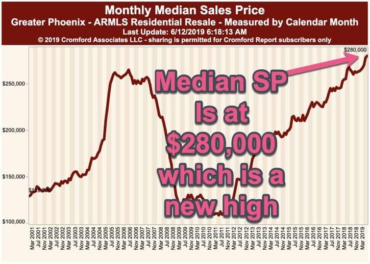 Monthly median sales price - Phoenix AZ June 2019