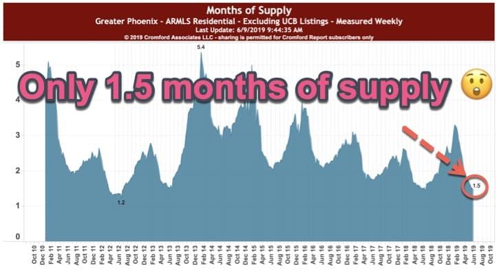 Months Supply - Phoen ix June 2019
