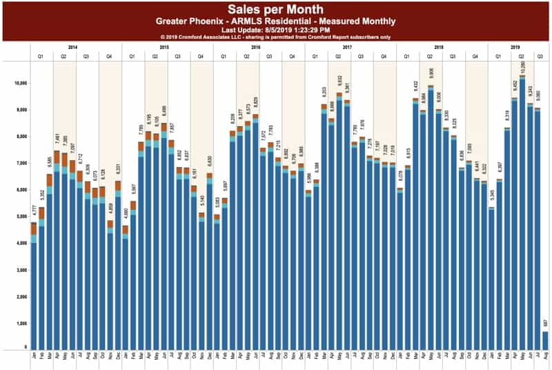 Greater Phoenix Home Sales - July 2019
