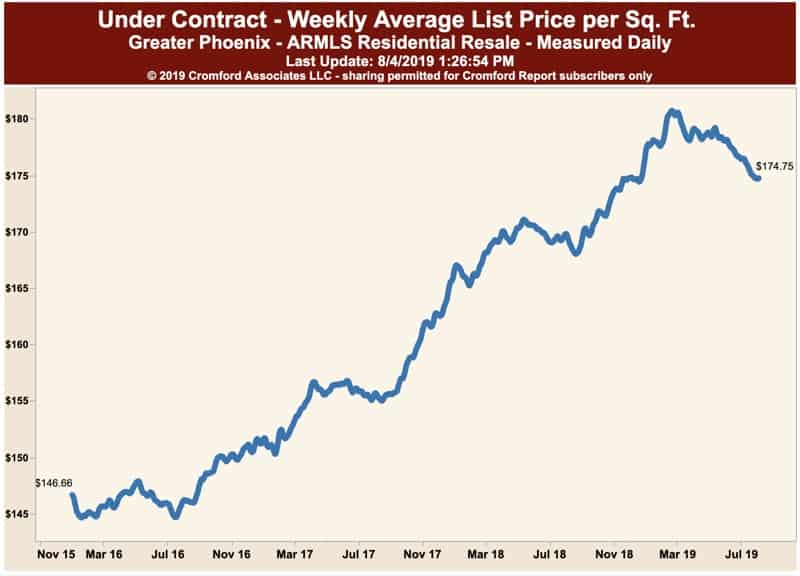 Homes Under Contract - Weekly Average List Price per square foot in Phoenix Housing Market