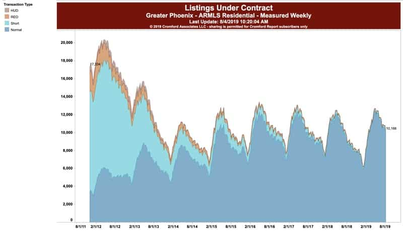 Listings Under Contract - Greater Phoenix July 2019