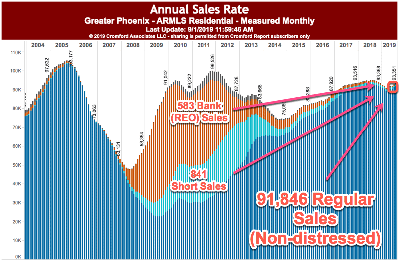 Annual Sales Rate - Phx AZ Aug 2019
