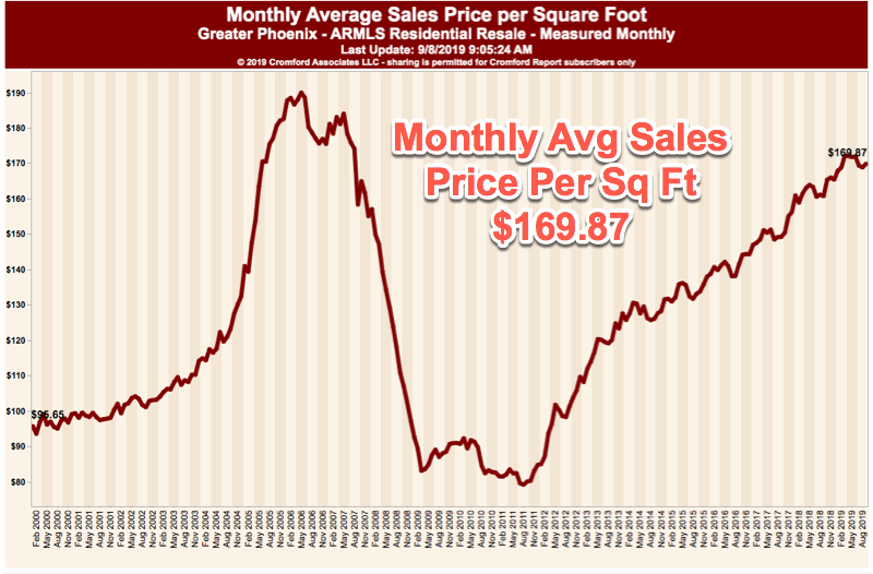 Monthly Avg Sales price per sq ft - Phx Aug 2019