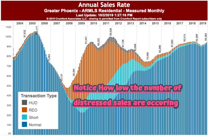 Annual Sales Rate - Phoenix Arizona Housing - October 2019