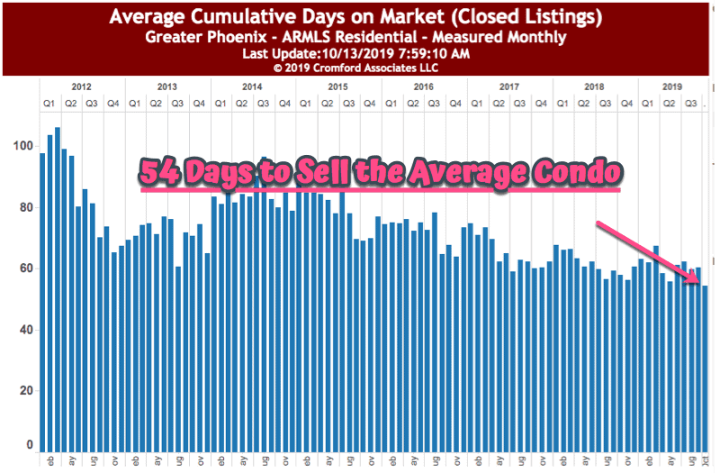Average Days to sell a Phoenix condo - October 2019