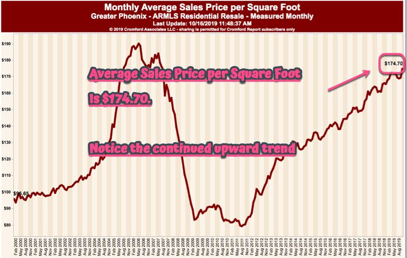 Average Monthly Sales Price per square foot - Phoenix Arizona - October 2019