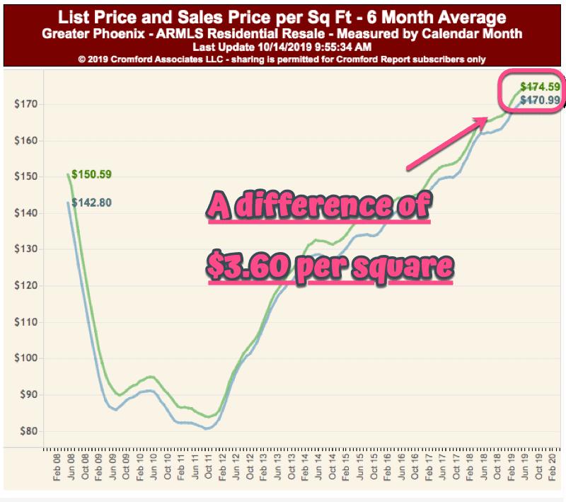 List Price to Sales Price per square foot - Phoenix Home Sales - October 2019