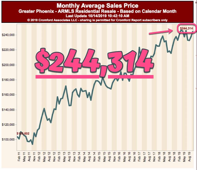 Monthly Average Sales Price for Phoenix Condos - October 2019