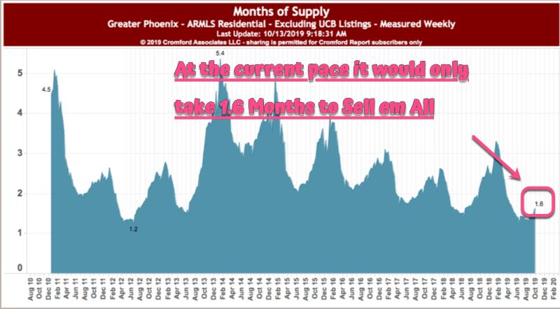 Phoenix AZ - Months Supply Oct 2019