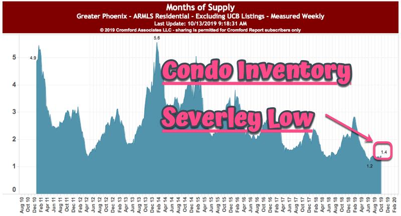 Phoenix condo inventory - October 2019